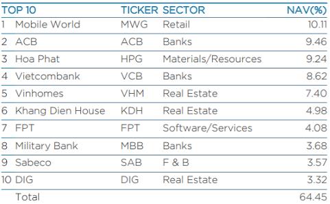 DIC Corp (DIG) lọt vào top 10 khoản đầu tư lớn nhất của Dragon Capital VEIL - Ảnh 1.