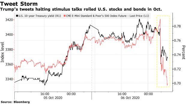 Bước vào những ngày cuối cùng của nhiệm kỳ, liệu Tổng thống Trump còn khả năng khiến thị trường tài chính náo loạn?  - Ảnh 2.