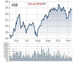 KSB: Quỹ Phần Lan hạ tỷ trọng xuống dưới 5% sau 2 tháng trở thành cổ đông lớn - Ảnh 1.