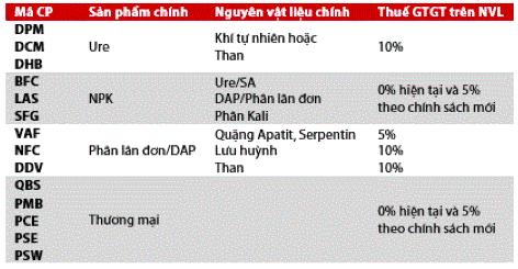 Dồn dập đón tin vui từ lãi lớn đến chính sách thuế GTGT mới, cổ phiếu phân bón DCM, DPM, BFC… tiếp đà thăng hoa - Ảnh 3.