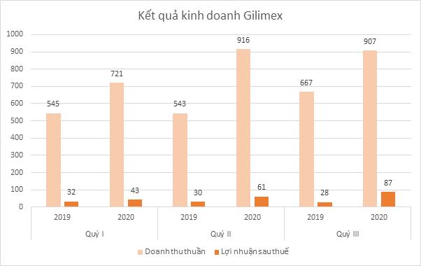 Gilimex ngược dòng ngành dệt may, giá cổ phiếu gấp đôi trong vòng hơn 3 tháng - Ảnh 1.