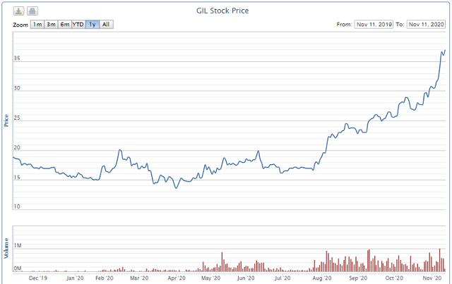 Gilimex ngược dòng ngành dệt may, giá cổ phiếu gấp đôi trong vòng hơn 3 tháng - Ảnh 3.