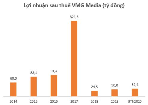 Cổ phiếu một công ty công nghệ Việt Nam tăng gần 50% chỉ trong 1 tuần - Ảnh 2.