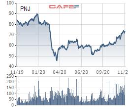 PNJ thông qua tạm ứng cổ tức đợt 1 năm 2020 bằng tiền mặt - Ảnh 1.
