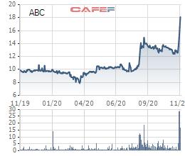 Cổ phiếu một công ty công nghệ Việt Nam tăng gần 50% chỉ trong 1 tuần - Ảnh 1.