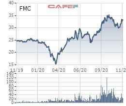 Thực phẩm Sao Ta (FMC) chào bán gần 10 triệu cổ phiếu tăng vốn điều lệ - Ảnh 1.