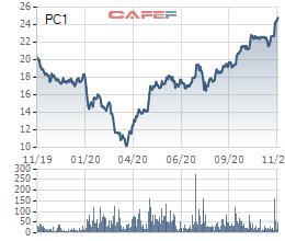PCC1 (PC1) chốt danh sách cổ đông phát hành gần 32 triệu cổ phiếu trả cổ tức - Ảnh 1.