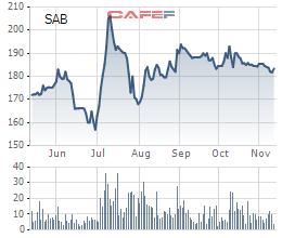 Bộ Công Thương hoàn tất chuyển giao 36% vốn Sabeco cho SCIC - Ảnh 2.