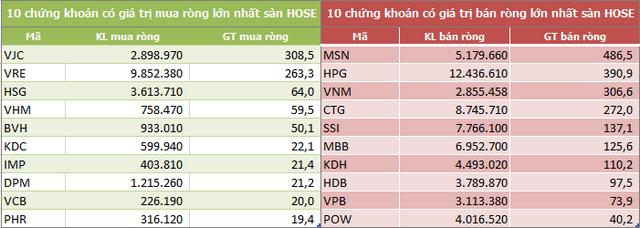 Khối ngoại sàn HoSE rút ròng tuần thứ 7 liên tiếp, MSN vẫn bị bán mạnh - Ảnh 2.