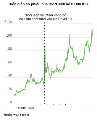 BioNTech: Công ty vô danh bỗng trở thành người hùng trong đại dịch, cổ phiếu tăng vọt hơn 600% kể từ đợt IPO thất bại - Ảnh 1.