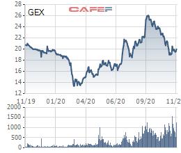 Gelex bán cổ phiếu quỹ cho cán bộ nhân viên, 7 lãnh đạo chủ chốt được mua hơn 7 triệu cổ phiếu - Ảnh 1.
