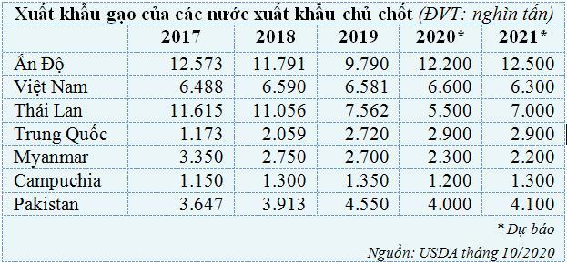Quyết tâm cạnh tranh của ngành gạo Thái Lan đe dọa ảnh hưởng tới xuất khẩu gạo Việt Nam - Ảnh 1.