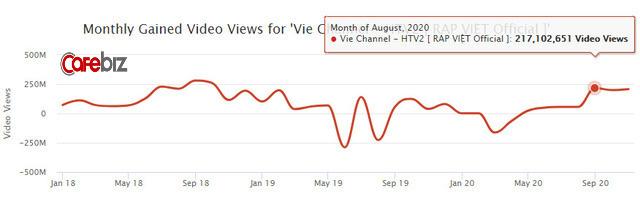 Rap Việt lập kỷ lục 1,12 triệu người xem trực tuyến: Gấp 5 lần thành tích của Độ Mixi, mang về cả chục tỷ đồng từ YouTube  - Ảnh 4.