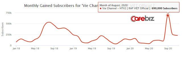 Rap Việt lập kỷ lục 1,12 triệu người xem trực tuyến: Gấp 5 lần thành tích của Độ Mixi, mang về cả chục tỷ đồng từ YouTube  - Ảnh 5.