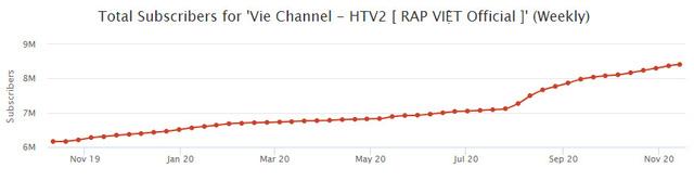 Rap Việt lập kỷ lục 1,12 triệu người xem trực tuyến: Gấp 5 lần thành tích của Độ Mixi, mang về cả chục tỷ đồng từ YouTube  - Ảnh 6.