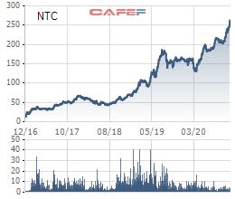 Tăng hơn 70% từ đầu năm, Nam Tân Uyên (NTC) trở thành cổ phiếu có thị giá cao nhất thị trường chứng khoán Việt Nam - Ảnh 1.
