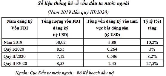 Sụt giảm vốn FDI vào bất động sản - Ảnh 2.