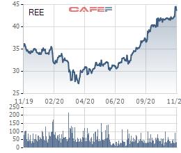 REE hoàn tất chuyển giao danh mục cổ phiếu năng lượng trị giá hơn 6.000 tỷ đồng sang công ty con - Ảnh 2.