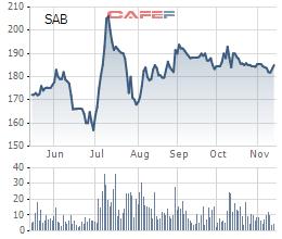 Sabeco sắp chi 1.282 tỷ tạm ứng cổ tức đợt 1/2020 với tỷ lệ 20% - Ảnh 2.