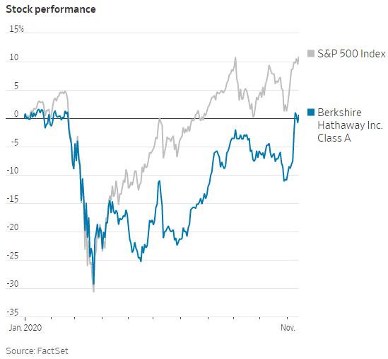 Lý giải động thái kỳ lại của Warren Buffett: Khoản đầu tư khủng nhất trong năm nay là mua cổ phiếu của Berkshire Hathaway - Ảnh 1.