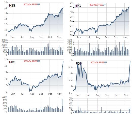 Cổ phiếu thép bứt phá: NKG, SMC, TLH đồng loạt tăng trần, HSG và HPG tiếp đà tăng với thanh khoản cao,  - Ảnh 2.