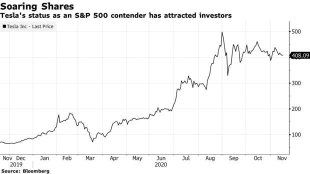Phần thưởng mới của Elon Musk: Tesla chính thức được đưa vào S&P 500, cổ phiếu tăng vọt hơn 10% - Ảnh 1.