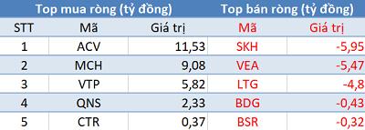 Khối ngoại giảm bán, VN-Index bứt phá hơn 18 điểm trong phiên 17/11 - Ảnh 3.