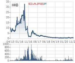 Cổ phiếu HKB sắp bị tạm ngừng giao dịch - Ảnh 1.