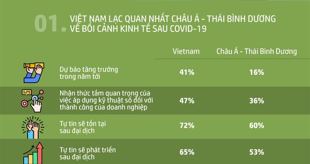 Doanh nghiệp vừa và nhỏ Việt Nam lạc quan về sự phục hồi kinh tế hậu COVID-19 - Ảnh 1.
