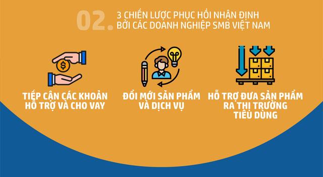 Doanh nghiệp vừa và nhỏ Việt Nam lạc quan về sự phục hồi kinh tế hậu COVID-19 - Ảnh 2.