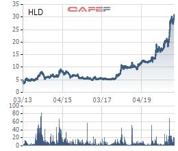 Cổ phiếu lập đỉnh, Hudland (HLD) chốt danh sách cổ đông trả cổ tức bằng tiền tỷ lệ 45% - Ảnh 1.