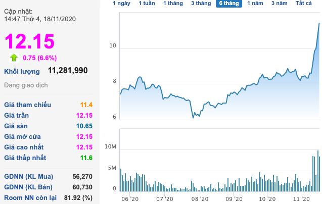 Thép Nam Kim (NKG) sắp chi 52 tỷ tạm ứng cổ tức đợt 1/2020, cổ phiếu tiếp tục kịch trần với thanh khoản cao - Ảnh 1.