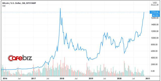 Bitcoin tiến sát 18.000 USD, những người bắt trúng đáy tháng 3 đã lãi 350%  - Ảnh 2.