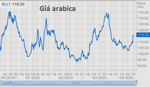 Giá cà phê thế giới từ nay đến 2021 sẽ ra sao? - Ảnh 1.