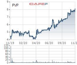 Thị giá PVP tăng gấp đôi trong hơn nửa năm, Quản lý quý PVI đăng ký bán toàn bộ - Ảnh 1.