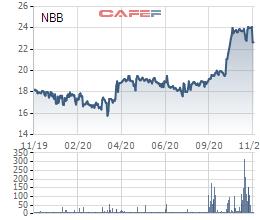 Năm Bảy Bảy (NBB) vừa chi gần 360 tỷ đồng mua 15 triệu cổ phiếu quỹ - Ảnh 1.