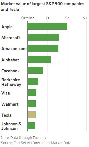 Tesla gia nhập câu lạc bộ cổ phiếu danh giá nhất Phố Wall: Thị trường tài chính sẽ biến động như thế nào và các chuyên gia lo ngại điều gì?  - Ảnh 1.