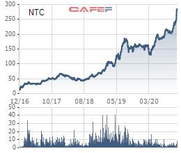 Nam Tân Uyên (NTC) tạm ứng cổ tức đợt 1 năm 2020 bằng tiền với tỷ lệ 60% - Ảnh 1.