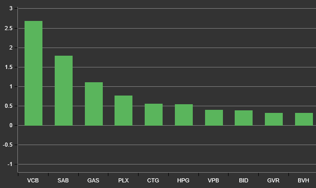VnIndex tăng vọt 10 điểm, dòng tiền dồn dập giao dịch trên thị trường chứng khoán - Ảnh 1.