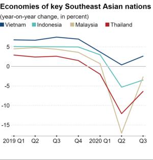 Nikkei Asia: Việt Nam sẽ tiếp tục là nước ASEAN duy nhất tăng trưởng trong nửa đầu 2021 - Ảnh 1.