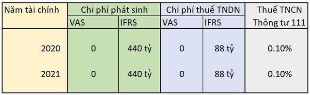 ESOP: Công cụ tài chính được TGDĐ và FPT cực kỳ ưa chuộng, dưới góc nhìn cổ đông, thuế và kế toán Việt Nam  - Ảnh 1.