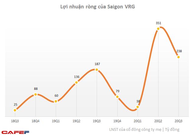Cổ đông Đầu tư Sài Gòn VRG (SIP) lợi kép: Cổ phiếu tăng 55% từ đầu tháng 11, sắp nhận cổ tức bằng tiền tỷ lệ 10% - Ảnh 1.