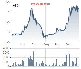 Bất chấp giá đã tăng mạnh, Ông Trịnh Văn Quyết đăng ký mua thêm 35 triệu cổ phiếu FLC - Ảnh 1.