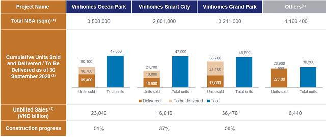 Vinhomes dự kiến bàn giao 11.000 sản phẩm quý IV, cho thuê hơn 370 ha đất khu công nghiệp từ 2021 - Ảnh 1.