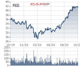 Cổ phiếu tăng mạnh Cơ điện lạnh REE vẫn muốn mua 1 triệu cổ phiếu quỹ để làm nguồn thưởng cho cán bộ cấp cao - Ảnh 1.