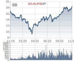 SSI điều chỉnh phương án phát hành ESOP và gia hạn trái phiếu chuyển đổi - Ảnh 1.