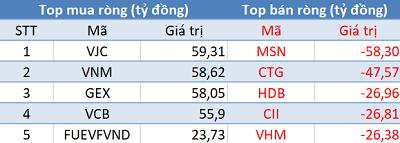 Khối ngoại tiếp tục mua ròng, VN-Index cán mốc 990 điểm trong phiên 20/11 - Ảnh 1.