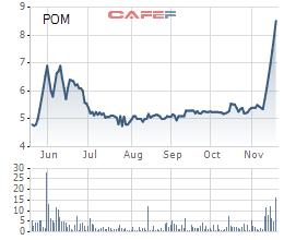 Thép Pomina (POM): Cổ phiếu kịch trần 7 phiên, kỳ vọng từ hệ thống luyện thép 1 triệu tấn sản phẩm công nghệ cao - Ảnh 1.