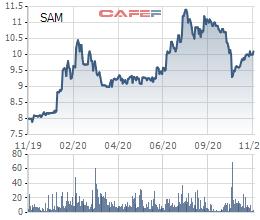 Sam Holdings (SAM) lên kế hoạch phát hành hơn 93 triệu cổ phiếu chào bán cho cổ đông hiện hữu - Ảnh 1.