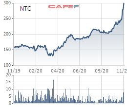 Nam Tân Uyên (NTC) chốt danh sách cổ đông trả cổ tức bằng tiền và cổ phiếu thưởng tổng tỷ lệ 110% - Ảnh 2.